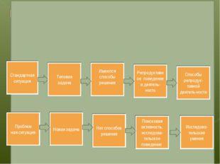 Стандартная ситуация Типовая задача Имеются способы решения Репродуктивное п