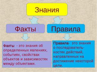 Знания Факты Правила Факты - это знания об определенных явлениях, событиях, с
