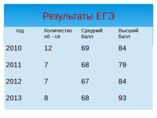 Результаты ЕГЭ год Количество об-ся Средний балл Высший балл 2010 12 69 84 2