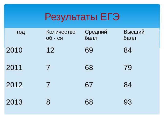 Результаты ЕГЭ год Количество об-ся Средний балл Высший балл 2010 12 69 84 2...
