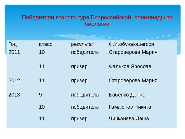 Победители второго тура Всероссийской олимпиады по биологии Год класс резуль...