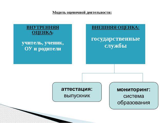 Модель оценочной деятельности: ВНУТРЕННЯЯ ОЦЕНКА: учитель, ученик, ОУ и роди...