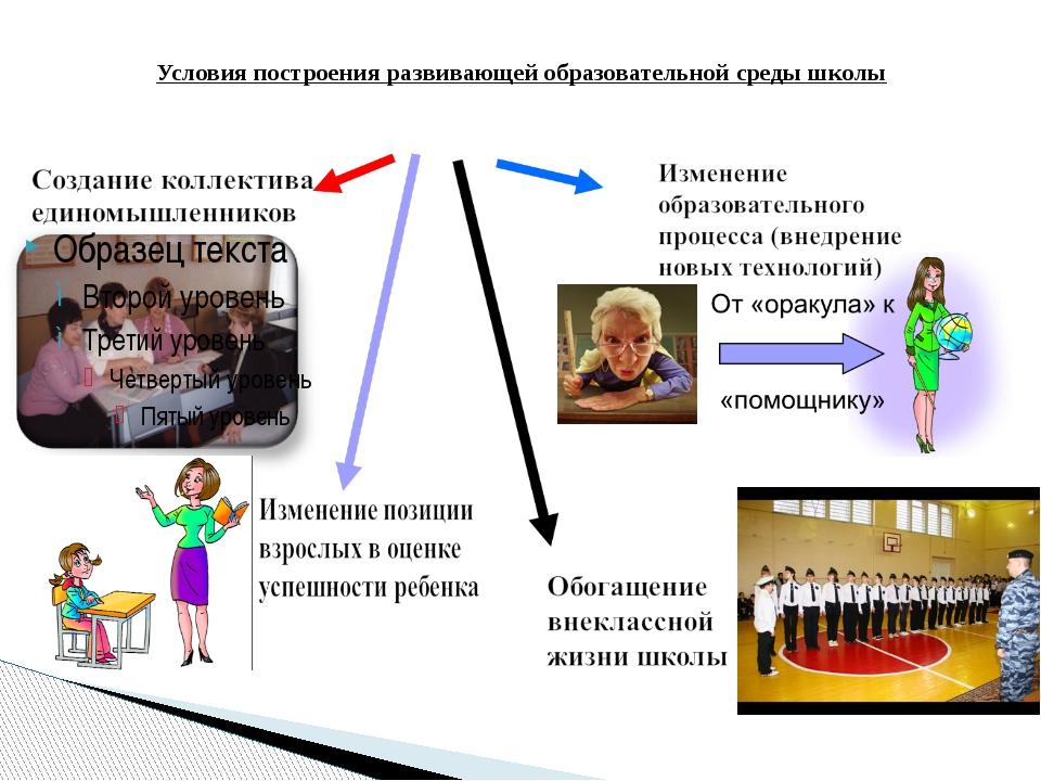 Условия построения развивающей образовательной среды школы