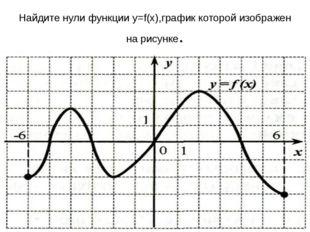 На каком из рисунков изображён график нечетной функции?