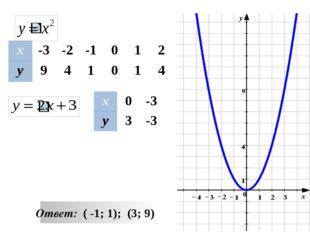 -1 3 y x Решите неравенство Ответ (-∞ ; -1 ) U ( 3 +∞) ответ [ -1; 3 ] ответ
