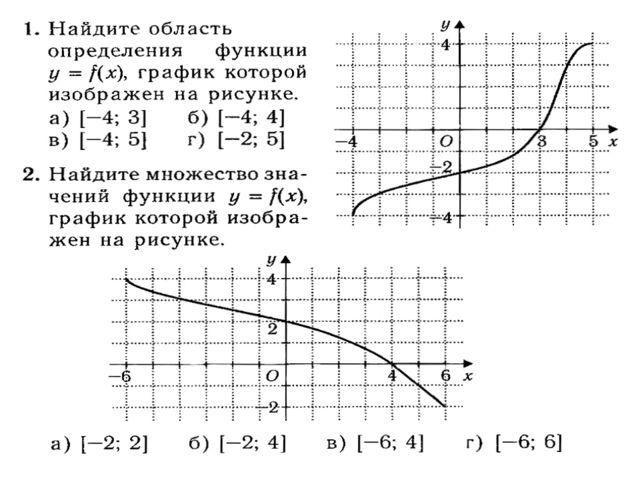 Найдите нули функции y=f(x),график которой изображен на рисунке.