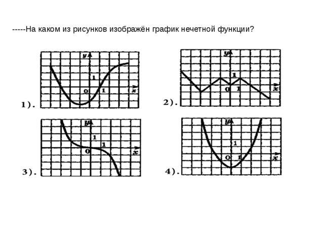 На каком из рисунков изображён график четной функции?