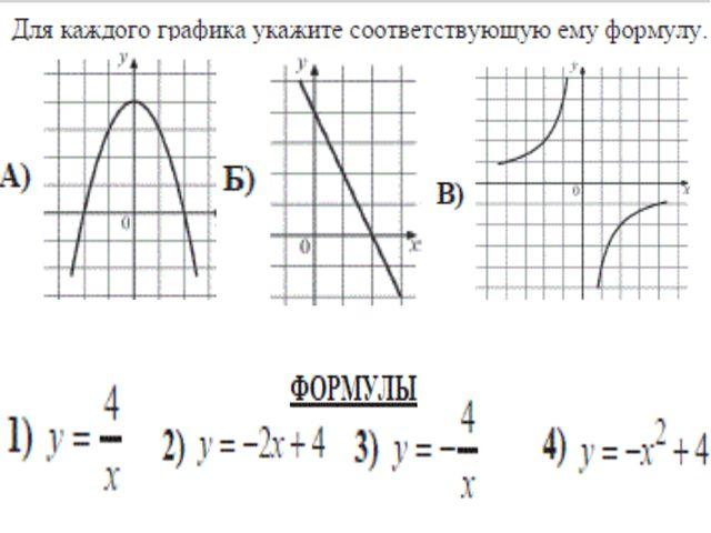 На рисунке изображён график некоторой функции. Какие из следующих утверждений...