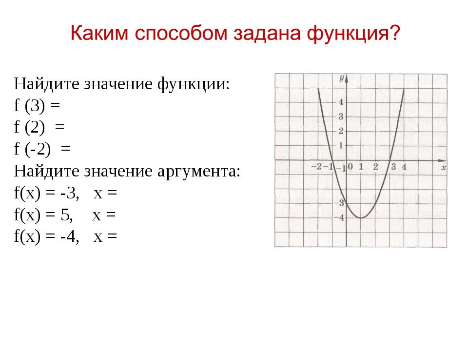 Функция y = f(x) задана на промежутке [-5;4]