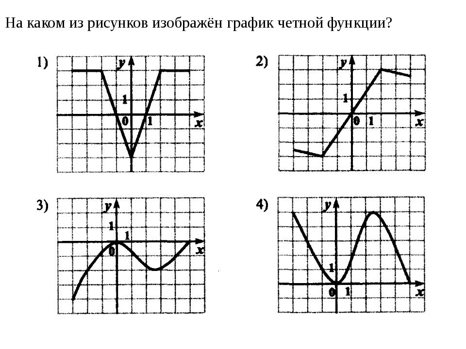 На рисунке изображен график функции, заданной на отрезке [-4;5]. Укажите про...