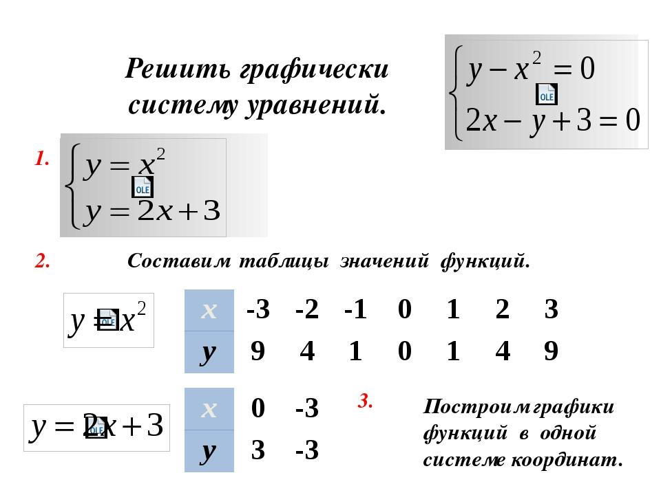 Ответ: ( -1; 1); (3; 9) А В х 0 -3 у 3 -3 х -3 -2 -1 0 1 2 3 у 9 4 1 0 1 4 9