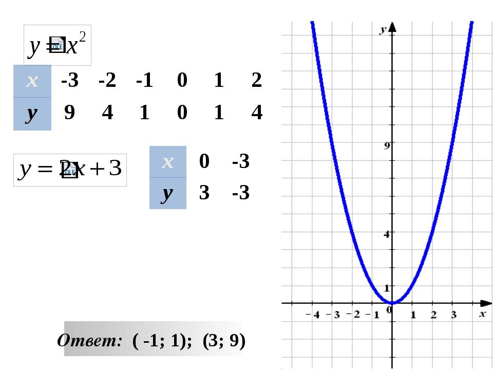 -1 3 y x Решите неравенство Ответ (-∞ ; -1 ) U ( 3 +∞) ответ [ -1; 3 ] ответ...