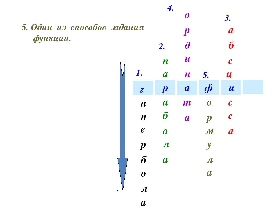 1. 2. 3. 4. 5. 6. и ф а р г и е п а л о б р 6. Переменная величина, значение...