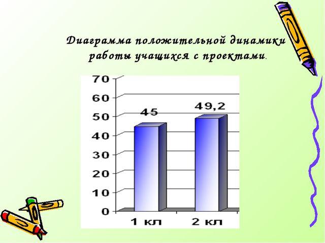 Диаграмма положительной динамики работы учащихся с проектами.