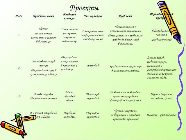 Проекты № п/пПредмет, темаНазвание проектаТип проектаПроблемаОбразовател...