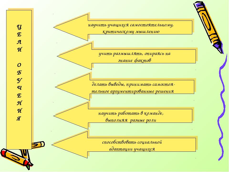 научить учащихся самостоятельному, критическому мышлению Ц Е Л И О Б У Ч Е Н...