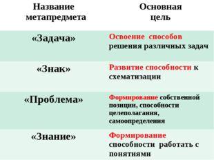 Название метапредметаОсновная цель «Задача»Освоение способов решения различ