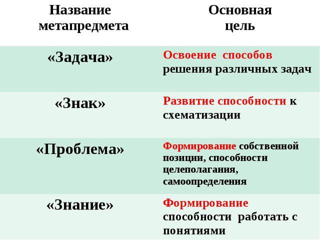 Название метапредметаОсновная цель «Задача»Освоение способов решения различ...