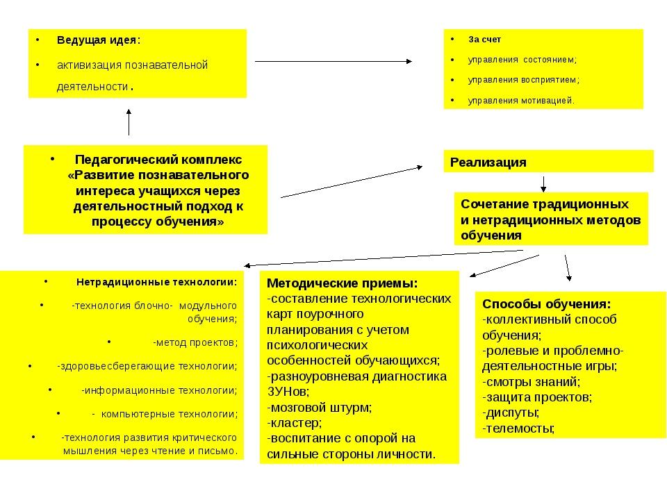 Ведущая идея: активизация познавательной деятельности. За счет управления сос...
