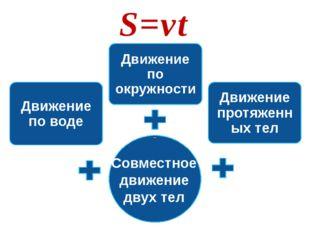 S=vt Совместное движение двух тел