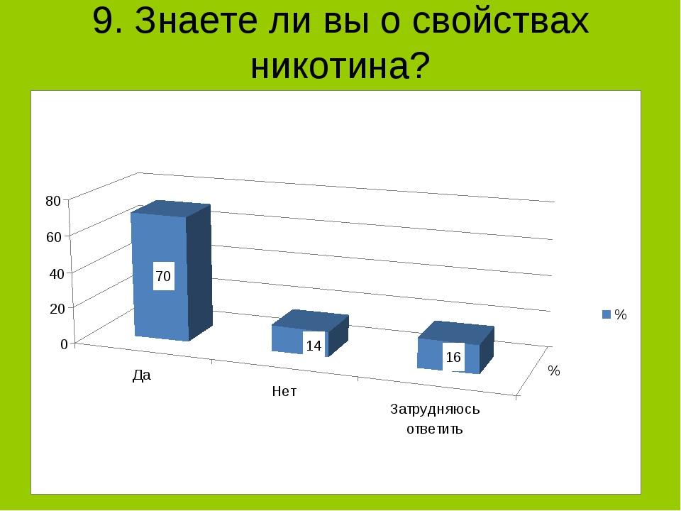 9. Знаете ли вы о свойствах никотина?