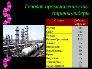 Газовая промышленность: страны-лидеры СтранаДобыча, млрд. м³ Россия585 США