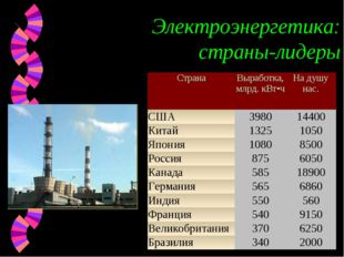 Электроэнергетика: страны-лидеры СтранаВыработка, млрд. кВт•ч На душу нас.