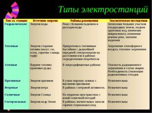 Типы электростанций Тип эл. станцииИсточник энергииРайоны размещенияЭколог