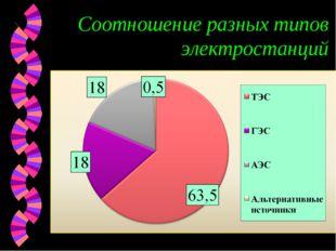 Соотношение разных типов электростанций