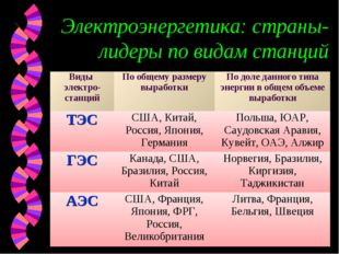 Электроэнергетика: страны-лидеры по видам станций Виды электро-станцийПо общ