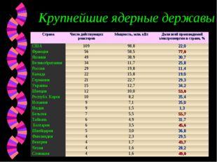 Крупнейшие ядерные державы СтранаЧисло действующих реакторовМощность, млн.
