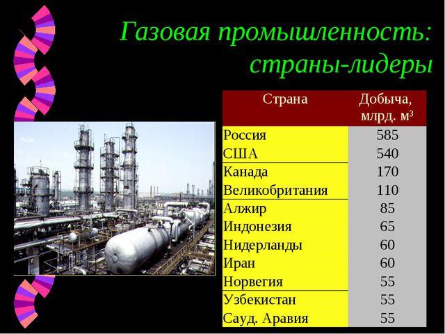 Газовая промышленность: страны-лидеры СтранаДобыча, млрд. м³ Россия585 США...