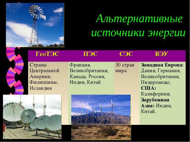 Альтернативные источники энергии ГеоТЭС ПЭС СЭС ВЭУ Страны Центральной Аме...