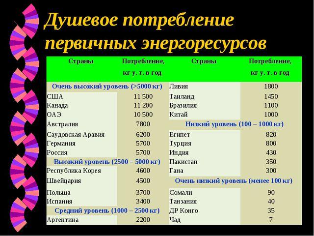 Душевое потребление первичных энергоресурсов Страны Потребление, кг у. т. в...