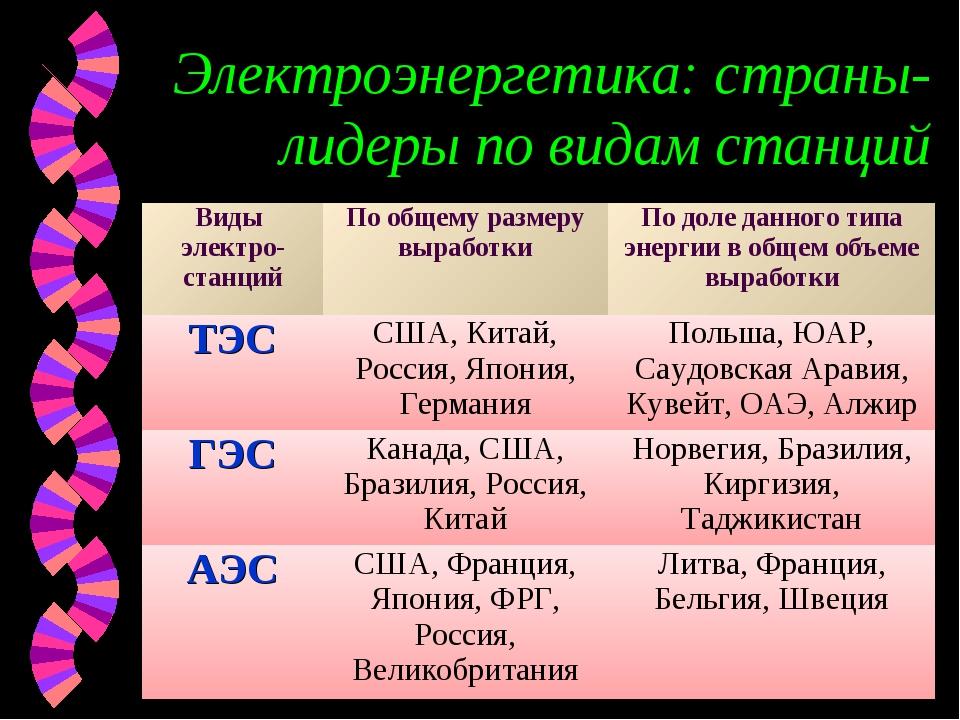 Электроэнергетика: страны-лидеры по видам станций Виды электро-станцийПо общ...