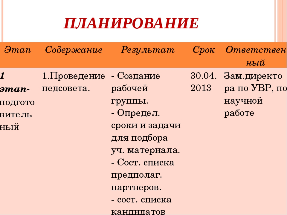 ПЛАНИРОВАНИЕ ЭтапСодержаниеРезультатСрокОтветственный 1 этап-подготовител...