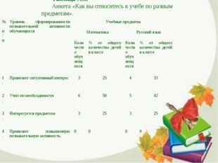 Таблица №3. Анкета «Как вы относитесь к учебе по разным предметам». № п/пУро