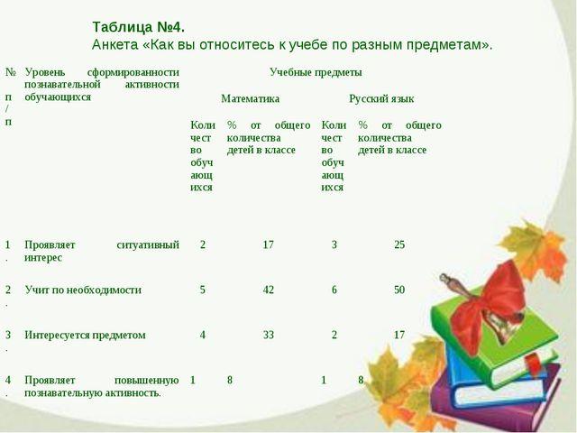 Таблица №4. Анкета «Как вы относитесь к учебе по разным предметам». № п/пУро...