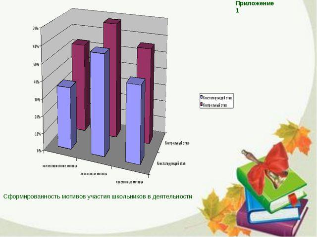 Приложение 1 Сформированность мотивов участия школьников в деятельности