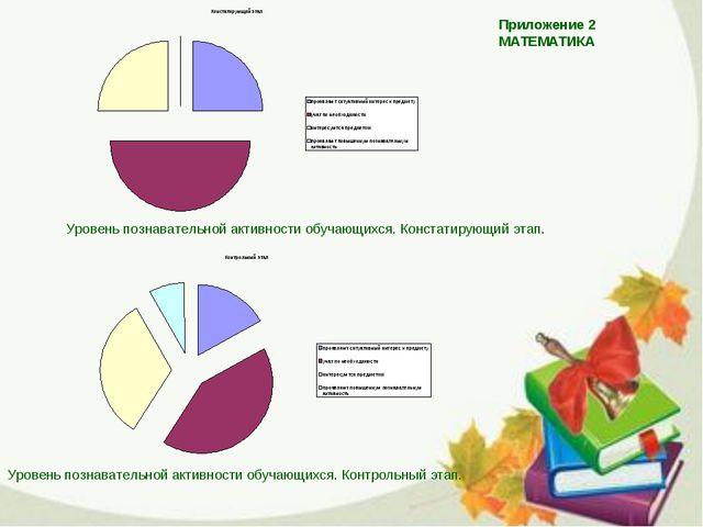 Приложение 2 МАТЕМАТИКА Уровень познавательной активности обучающихся. Конста...