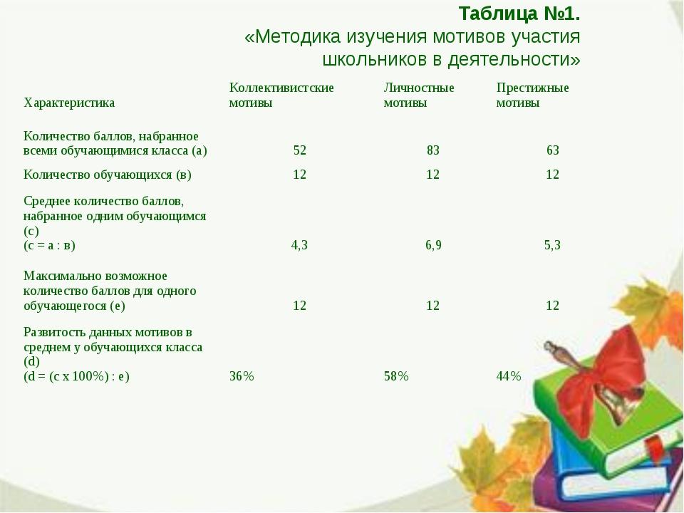 Таблица №1. «Методика изучения мотивов участия школьников в деятельности» Хар...