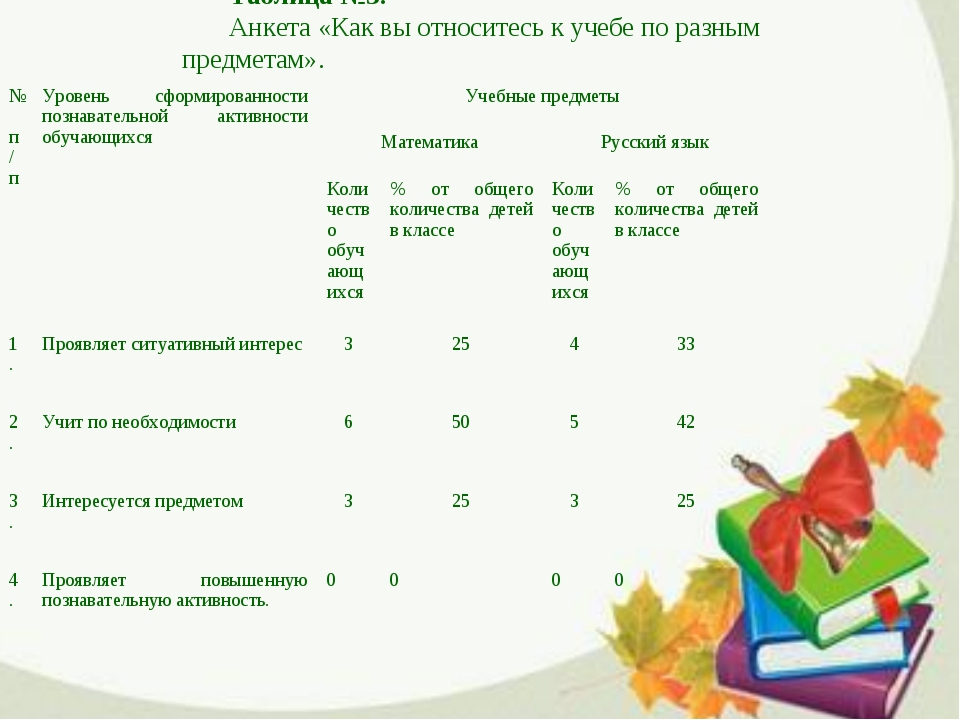 Таблица №3. Анкета «Как вы относитесь к учебе по разным предметам». № п/пУро...