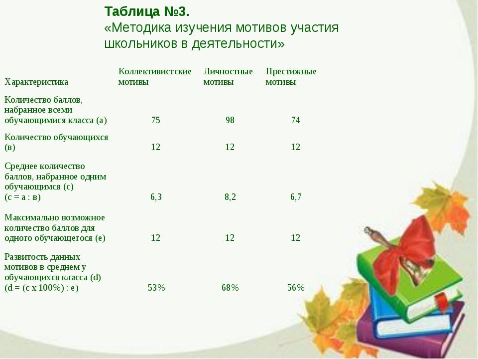 Таблица №3. «Методика изучения мотивов участия школьников в деятельности» Хар...