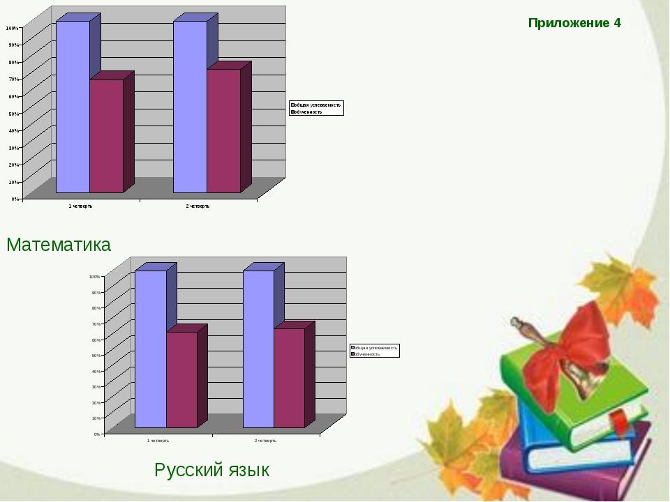 Приложение 4 Математика Русский язык