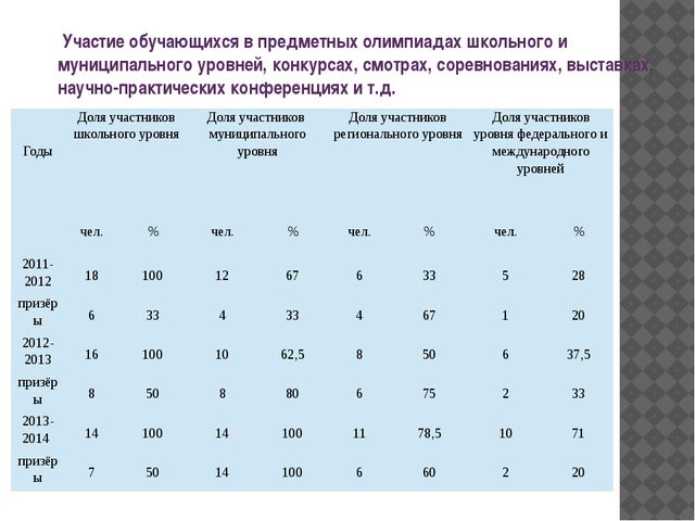 Участие обучающихся в предметных олимпиадах школьного и муниципального уровн...