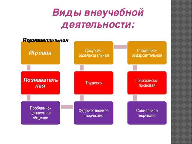 Виды внеучебной деятельности: