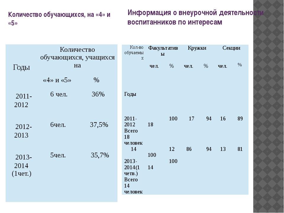 Количество обучающихся, на «4» и «5» Информация о внеурочной деятельности вос...