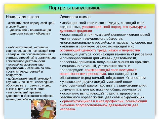Портреты выпускников Начальная школа Основная школа -любящий свой народ, свой...