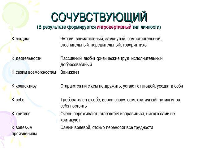 СОЧУВСТВУЮЩИЙ (В результате формируется интровертивный тип личности) К людям...