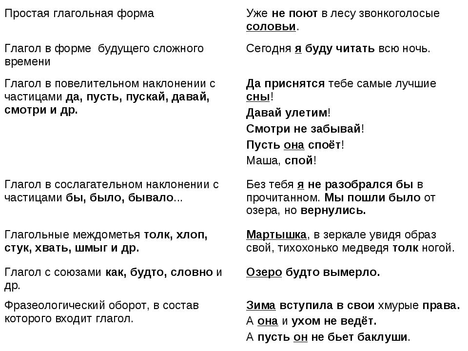Простая глагольная формаУже не поют в лесу звонкоголосые соловьи. Глагол в ф...